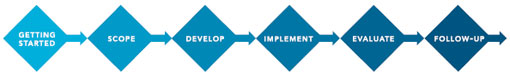 Six stages: Getting started, scope, develop, implement, evaluate, follow-up